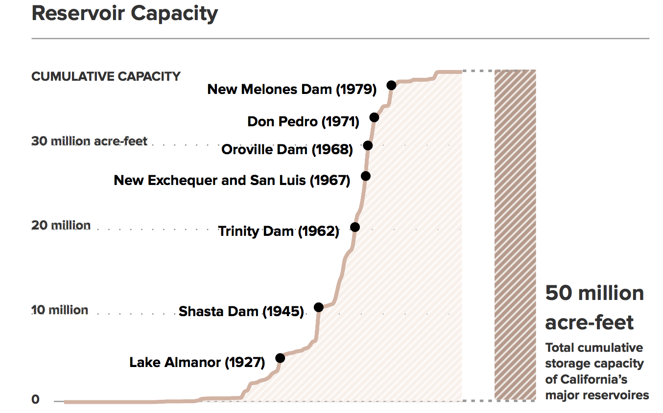 California reservoir capacity