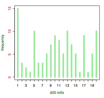 Histogram of d20 rolls