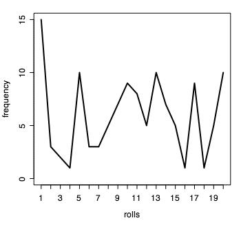 Line chart of d20 rolls