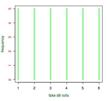 Faked d6 rolls histogram