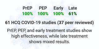 Hydroxychloroquine effectiveness