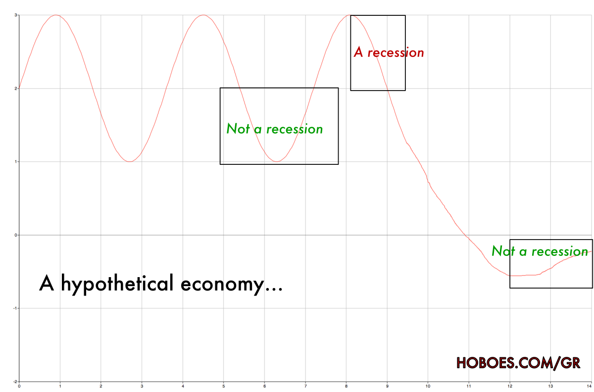An example of a recession