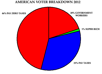 American Voter Breakdown 2012