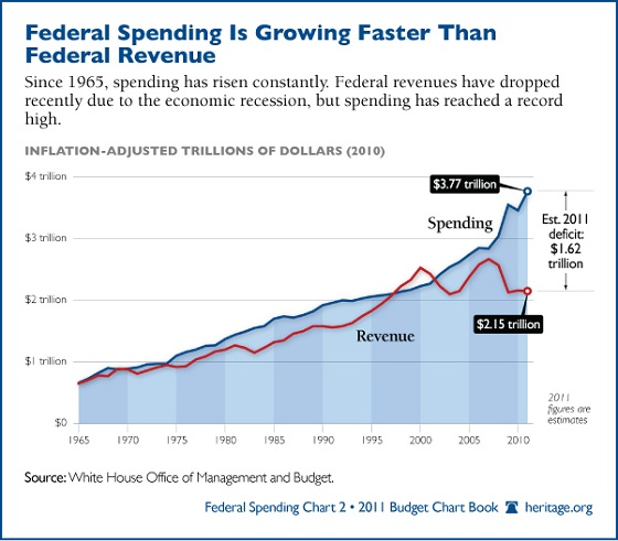 Federal revenue vs. spending
