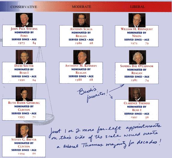 Supreme Court Extremists