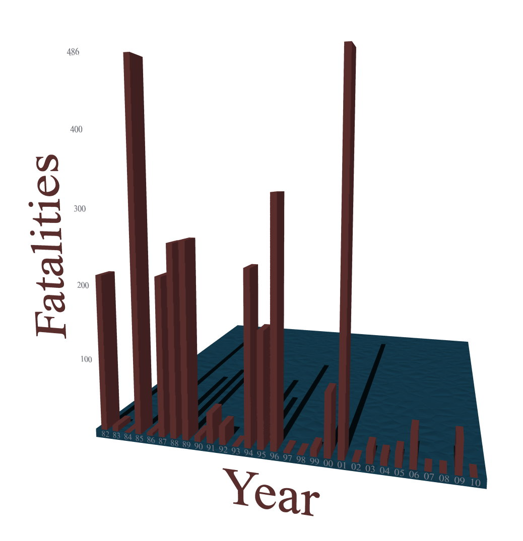 Airline fatalities 1982-2010