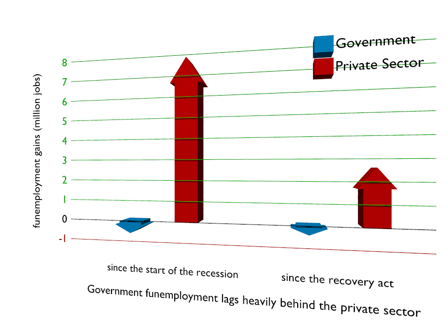 Government funemployment lags private sector