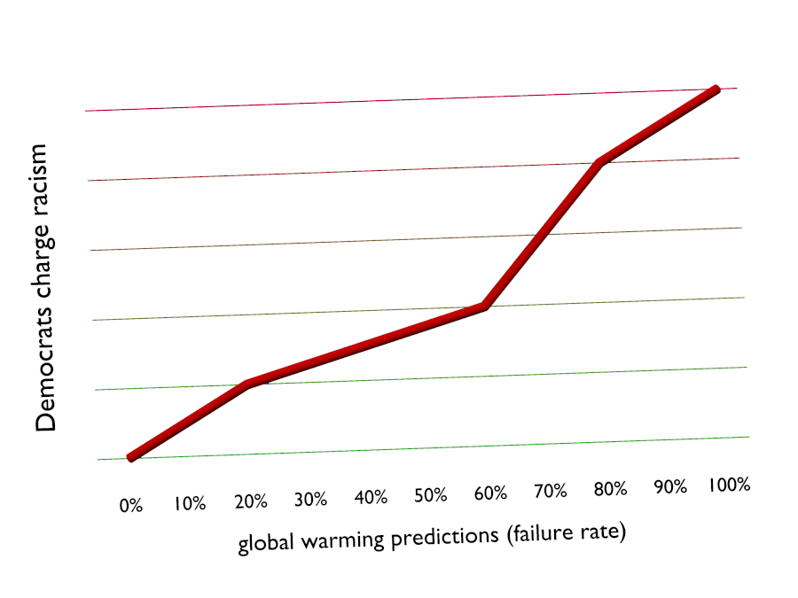 Global warming and racism