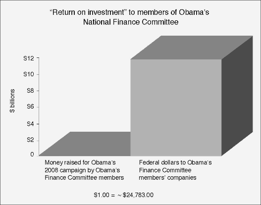 Obama campaign return on investment