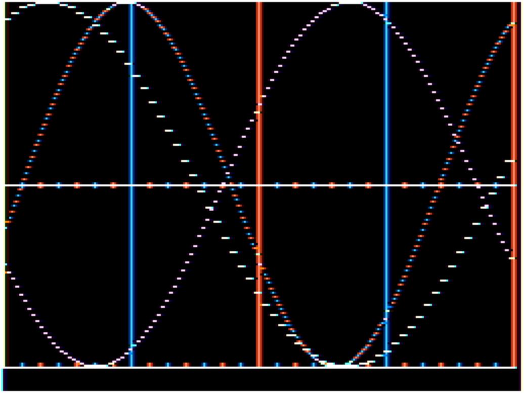 Eight-bit biorhythm chart