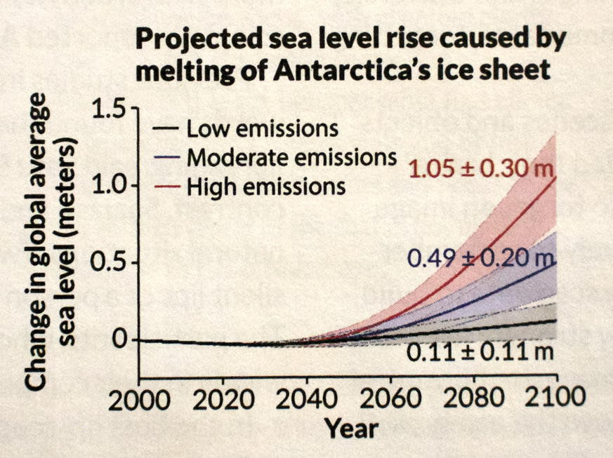 Projected sea level rise 2016