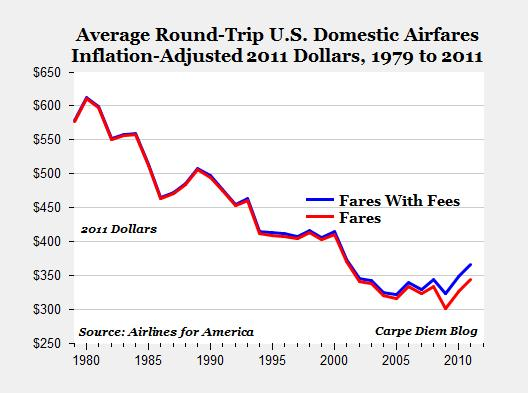 Average Round-Trip U.S. Domestic Airfares 1979-2011